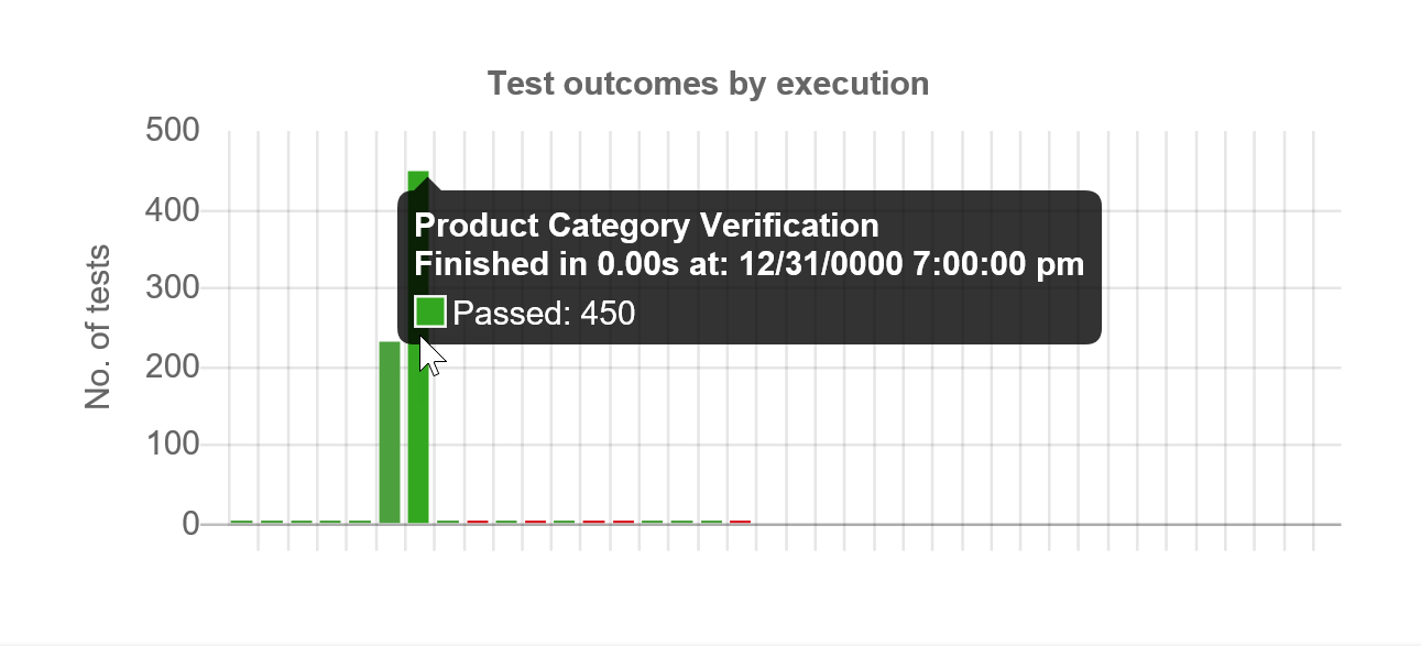 SentryOne Test Execution History Test outcomes by execution graph
