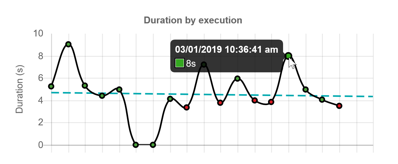 SentryOne Test Execution History Duration by execution graph