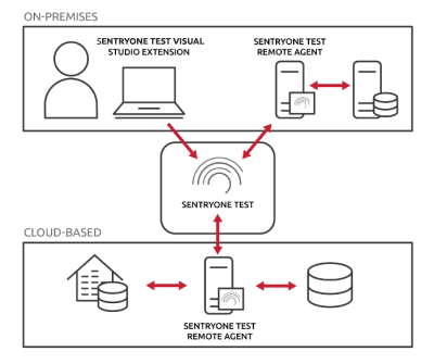 SentryOne Test Architecture Diagram