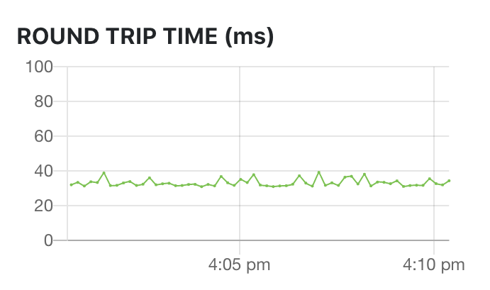 ClearCaster live monitoring Round Trip Time graph