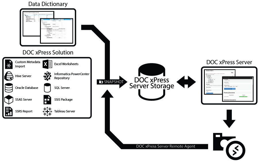 DOC xPress Server Workflow diagram