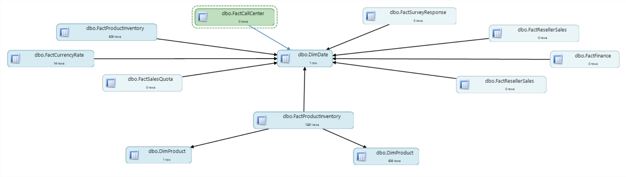 DBA xPress Data Surf Force Directed graph example