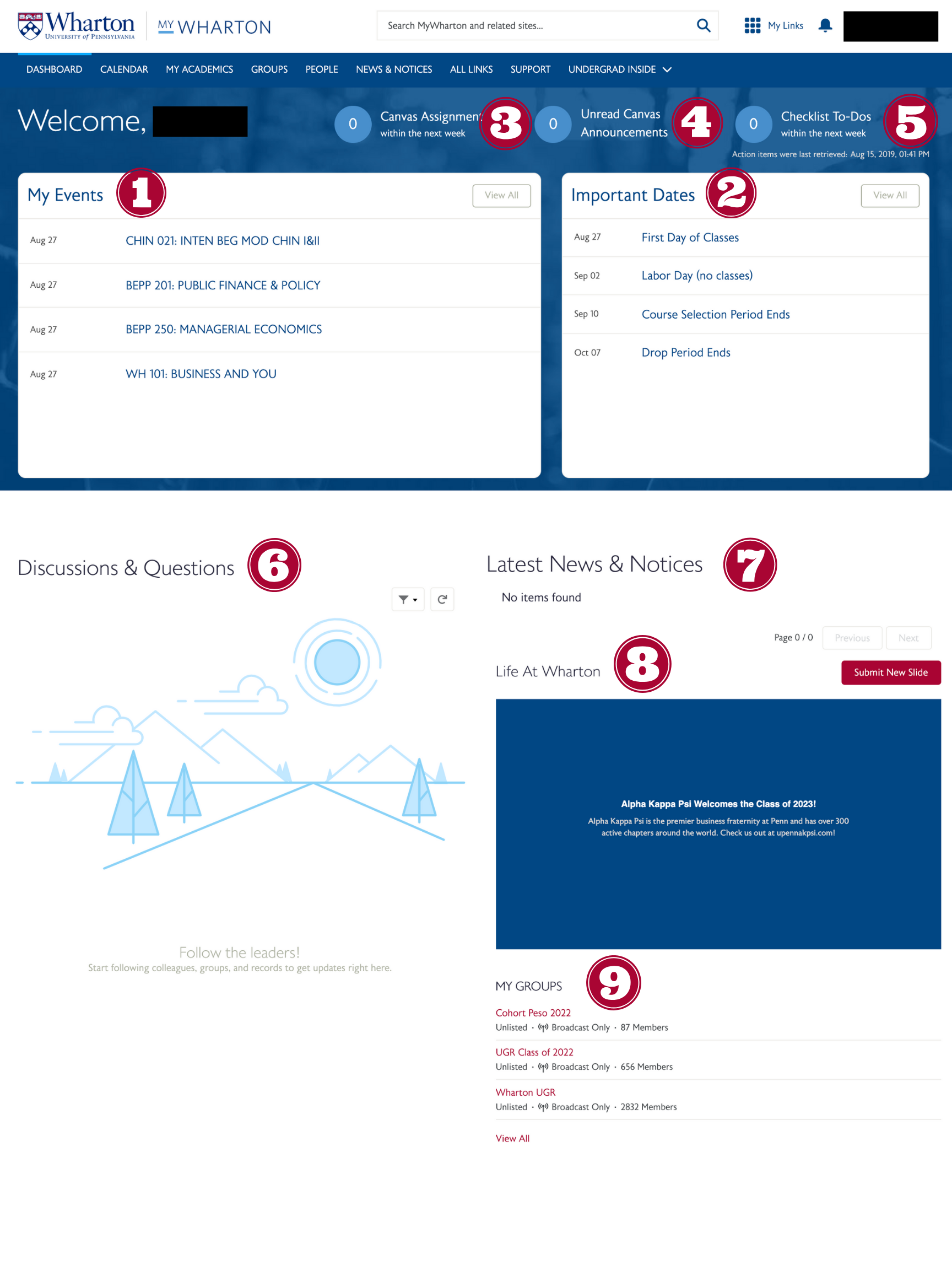 MyWharton Dashboard overview (numbered)