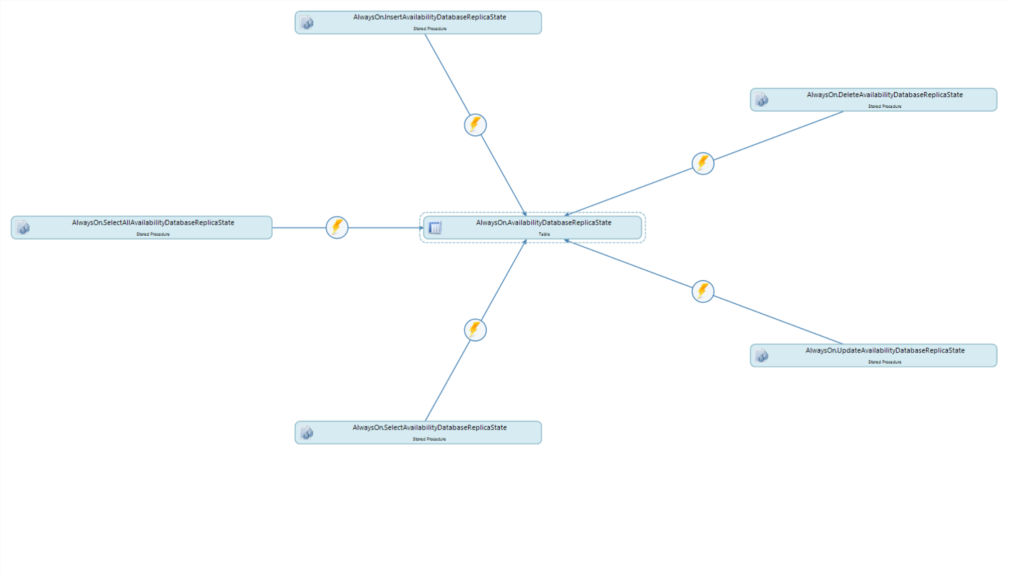 DBA xPress Schema Surf Force Directed graph