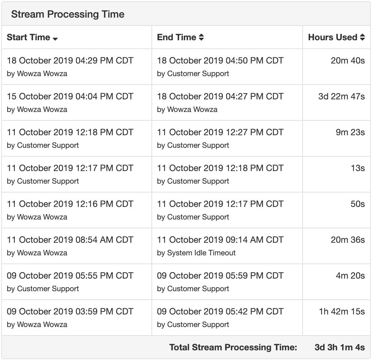 stream processing time table