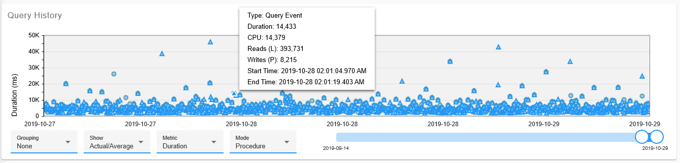 SentryOne Monitor Top SQL Query History chart query events