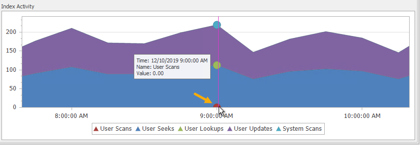 SentryOne Indexes tab Index Activity User Scans