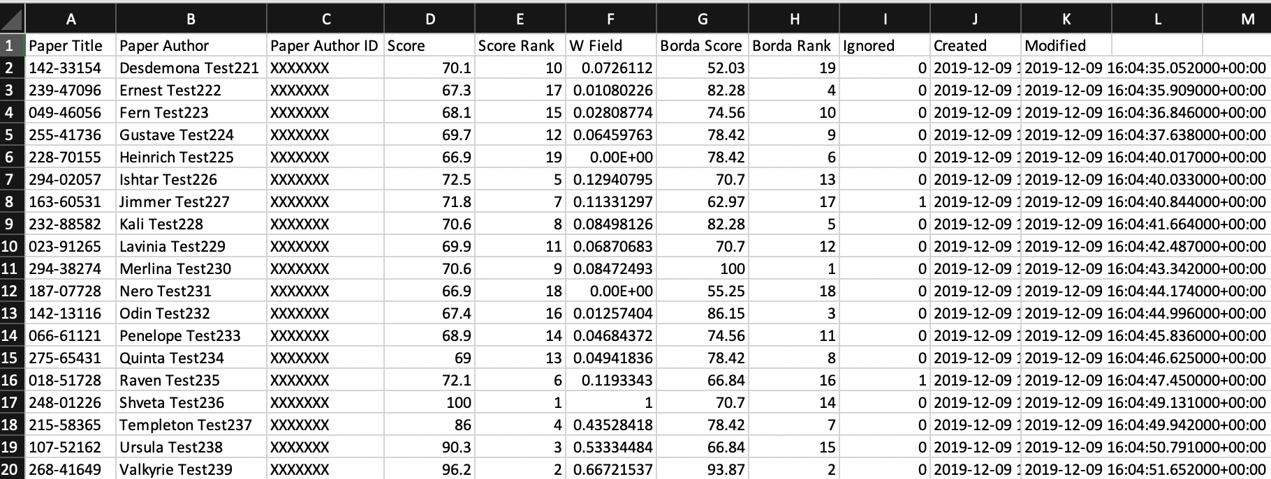 A spreadsheet with final results data.