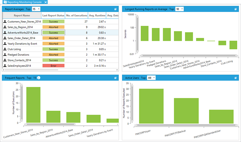 BI xPress Report Monitoring Console example