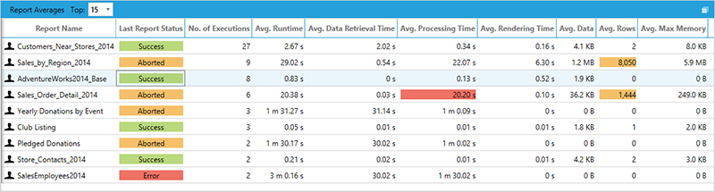 BI xPress Report Monitoring Console Report Averages