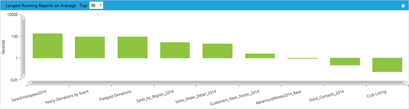 BI xPress Report Monitoring Console Longest Running Reports on Average