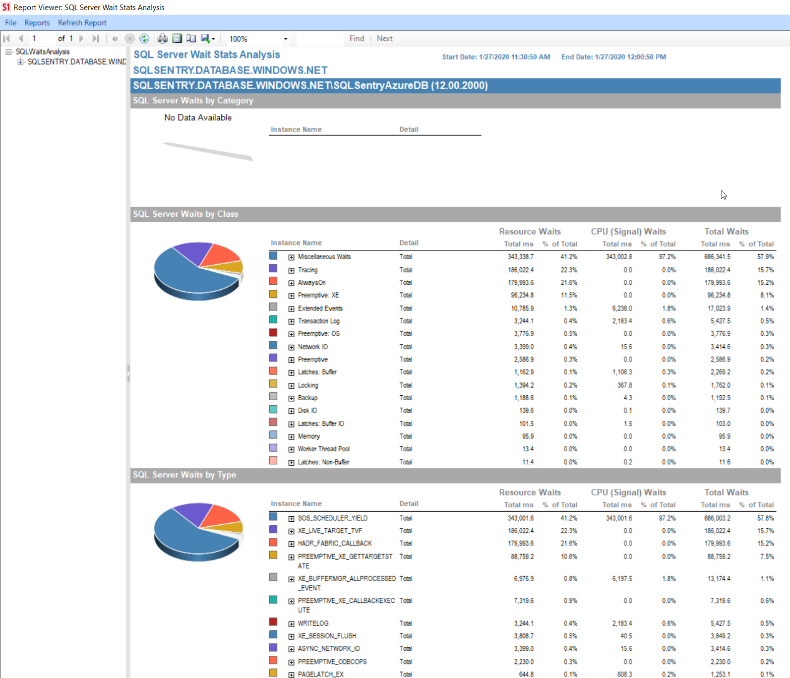 SentryOne Report Viewer SQL Server Wait Stat Analysis
