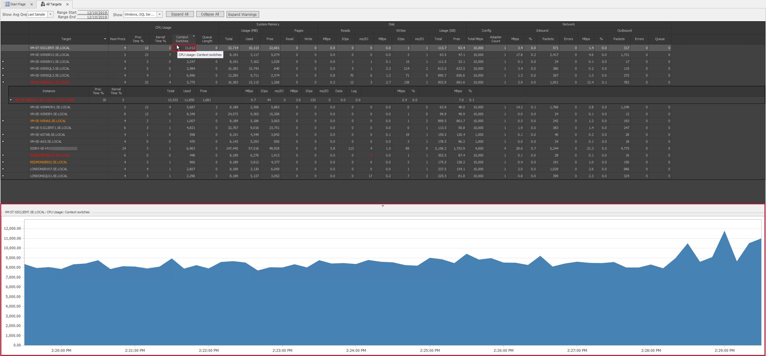 SentryOne Performance Overview select an instance in Grid view to see the corresponding graph