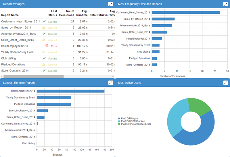 BI xPress Server SSRS Monitoring Dashboard