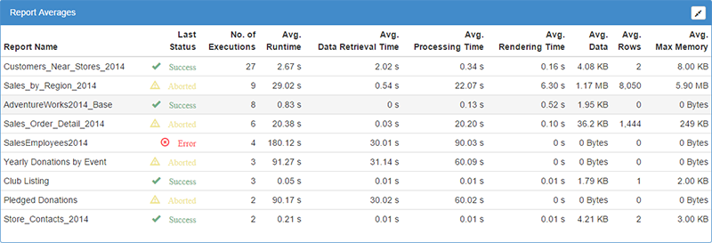 BI xPress Server SSRS Monitoring Report Averages