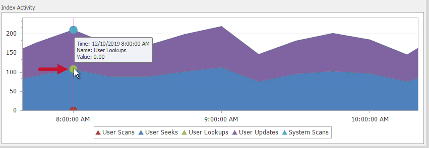 SentryOne Indexes tab Index Activity User Lookups