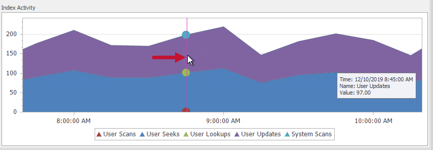 SentryOne Indexes tab Index Activity User Updates