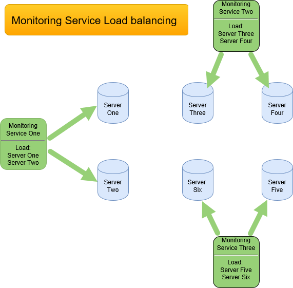 SentryOne Monitoring Service Load balancing diagram example one