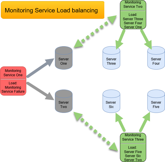 SentryOne Monitoring Service Load balancing diagram example two
