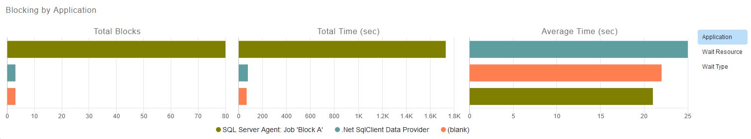 .Net SQLClient displays the longest avg block time and SQL Server Agent Job Block A displays the highest number of blocks.