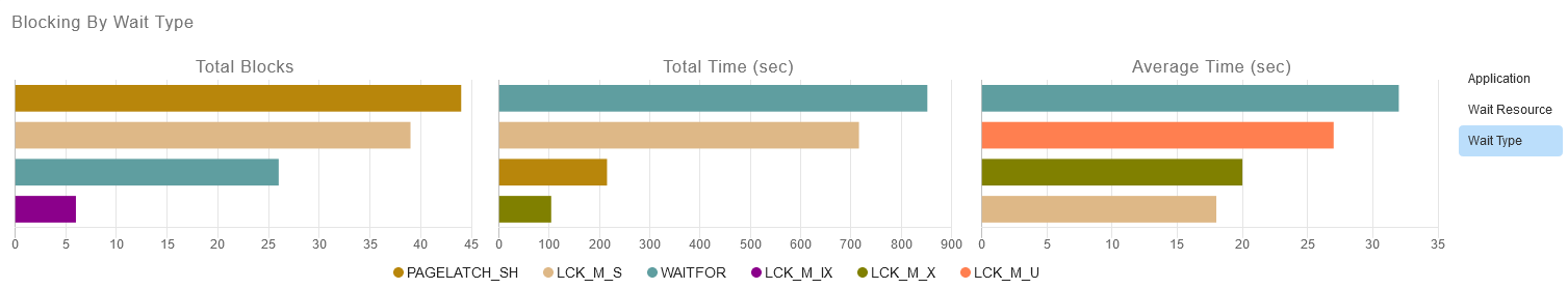 Blocking By Wait Type displaying Total Blocks, Total Time, Average Time charts, and the wait types applicable to the blocks.