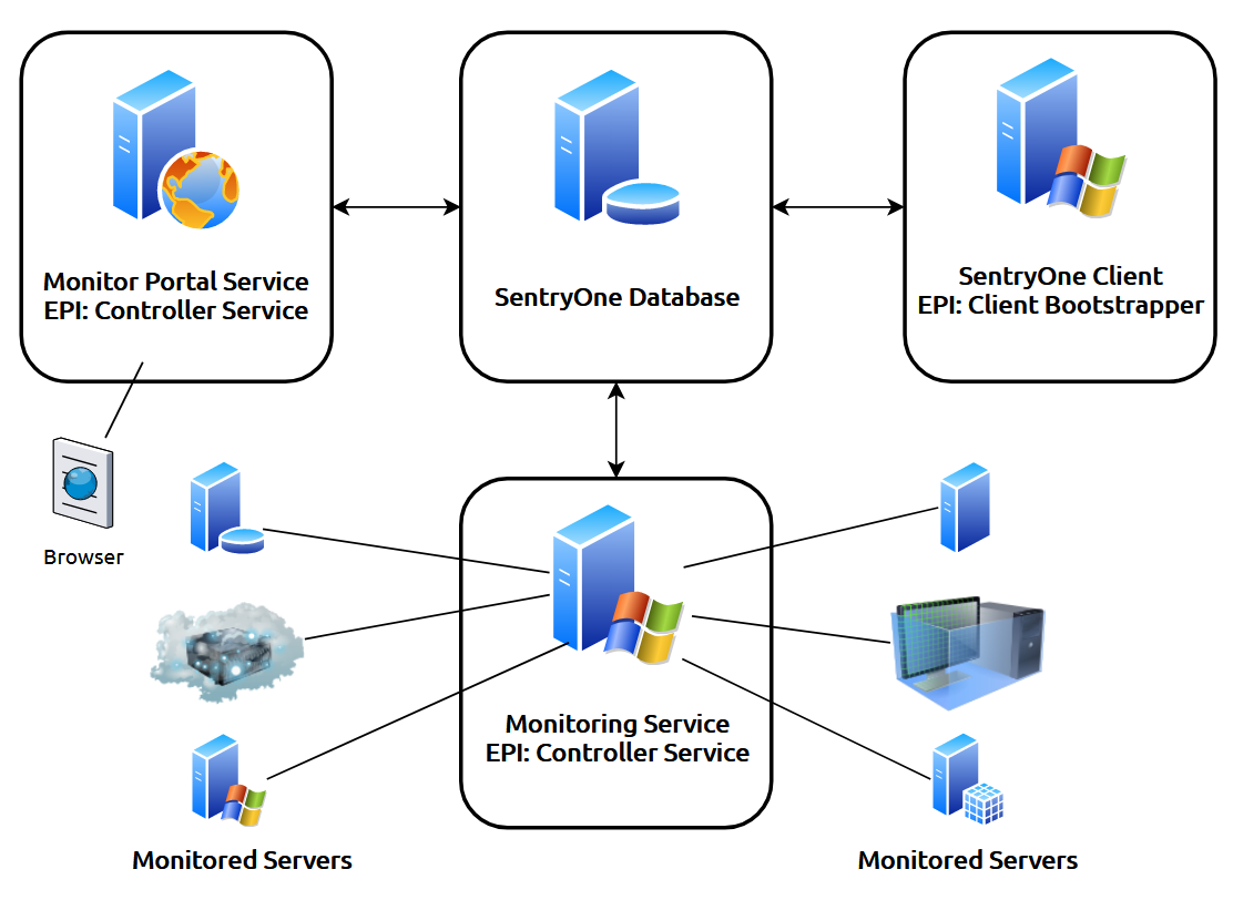 SentryOne SQL Sentry Installed Software Components and Architecture