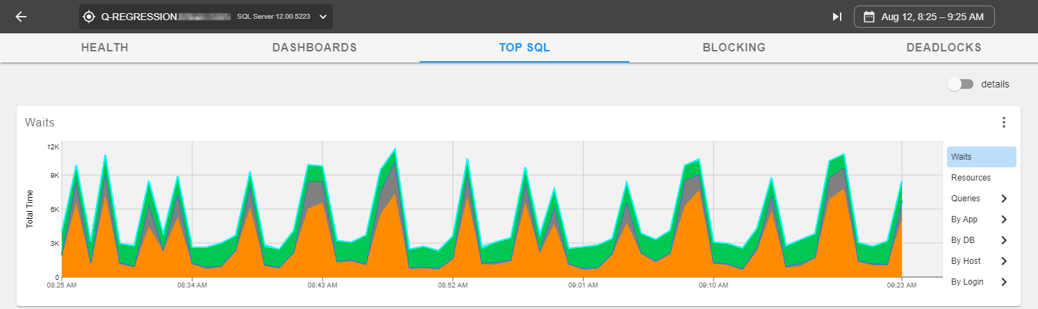 Monitor Portal Top SQL tab with a Top SQL Waits chart.