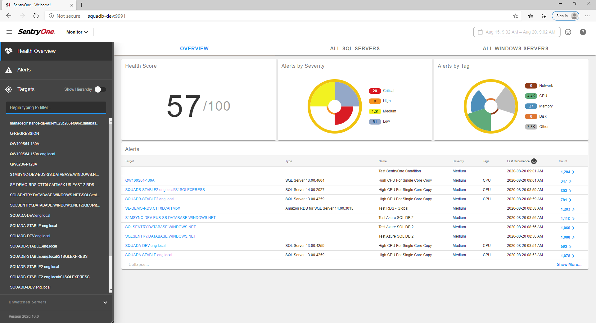 SentryOne Portal Dashboard