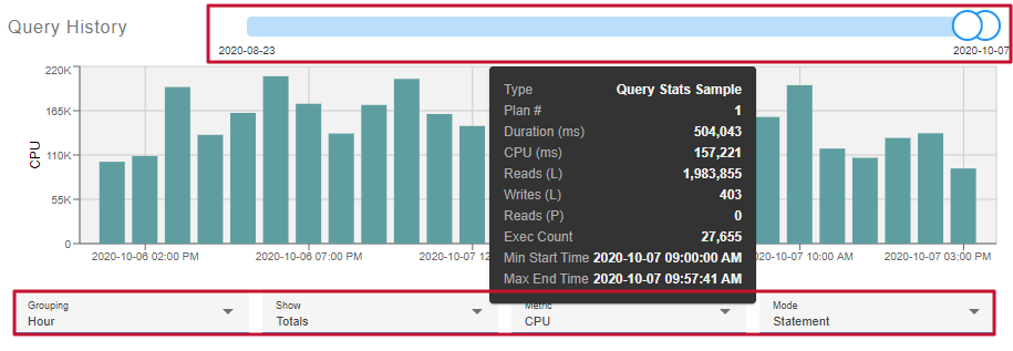Monitor Top tab, Query History chart example with Grouping by Hour, Show Totals, Metric CPU, and Mode Statement applied.