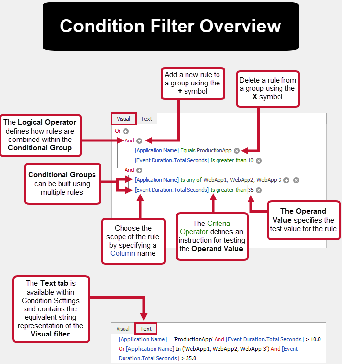 SentryOne Condition Filter Overview Diagram